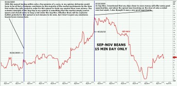 Sep-Nov beans bullish potential