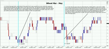 Mar-May Wheat Bouncing Again